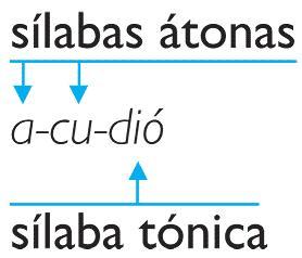 Sílabas tónicas y átonas