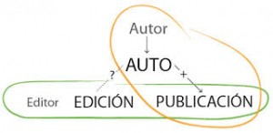 La reinvención de los modelos editoriales