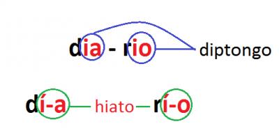 Tildes que sobran y palabras que se usan mal (cultivar, culturizar y offshore)