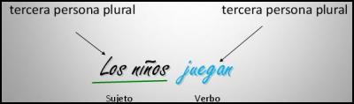 Más dudas en español
